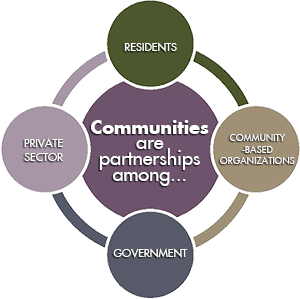 "Image says ""Communities are partnerships among... prviate sector, residents, community-based organizations, and government."""
