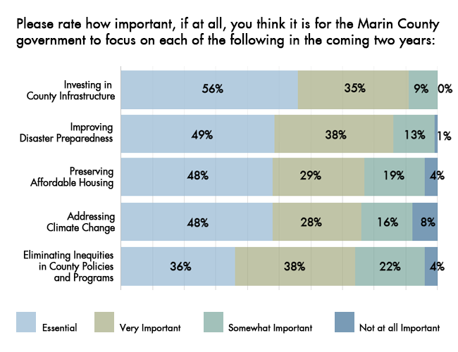 Image shows bar chart of ratings from survey respondents about how important they thought it was for the Marin County government to focus on each of the following topics: Investing in county infrastructure, improving disaster preparedness, preserving affordable housing, addressing climate change, and eliminating inequities in county policies and programs.