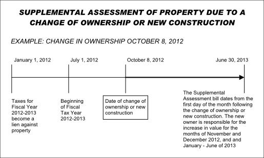 Example of supplemental assessment due to change of ownership or new construction