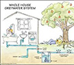 Graywater System Diagram