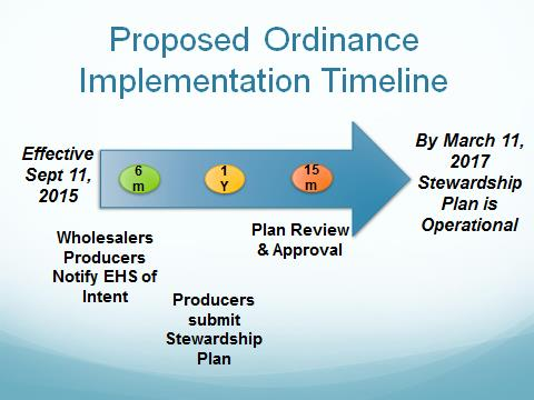Proposed Ordinance Implementation Timeline