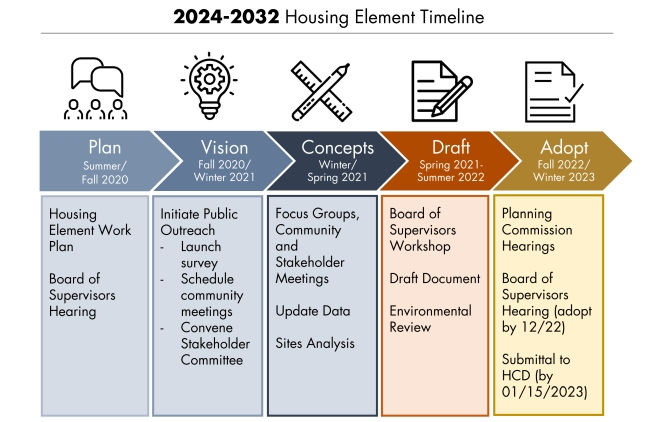 graphic for the timeline of the upcoming 2024-2032 Marin County Housing Element