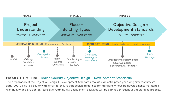 Marin Objective Design Standards Project Timeline