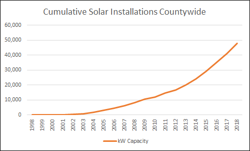 Cumulative Solar Installations Countywide chart