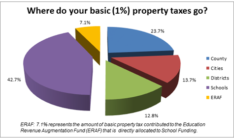 Where do your basic property taxes go? Schools = 42.7%, County = 23.9%, Cities = 13.8%, Districts = 12.9%, ERAF = 6.7%
