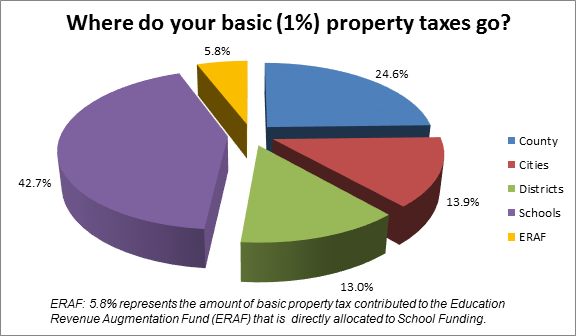 Where do your basic (1%) property taxes go? Schools: 42.7%, Districts: 13%, Cities: 13.9%, County: 24.6%, Education Revenue Augmentation Fund (ERAF): 5.8%