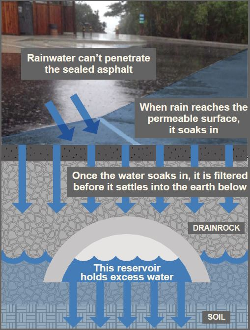 Flows from parkinglot infiltrate permeable surface and soak into the drainrock  and eventually the soil underneath.  If the soil becomes saturated, the watertable rises and the water gathers in half pipes which acts as a reservoir to hold excess water.