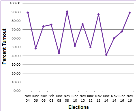 Statewide Elections—Comparing Turnout since November 2004