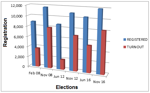 Registration and Turnout Ages 18-24, Presidential Primary and General Elections 2008—2016