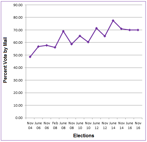 Voting by Mail in Statewide Elections November 2004—November 2016