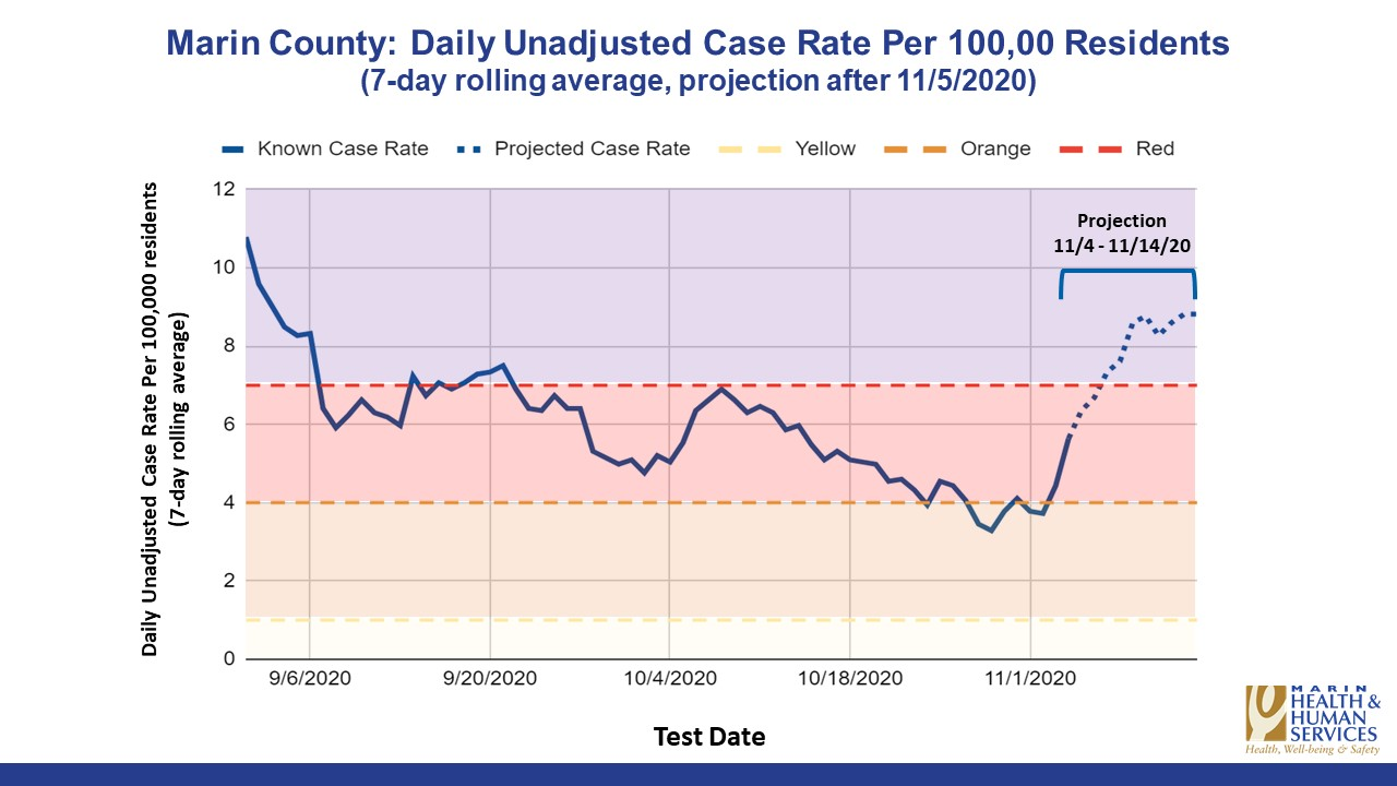 A chart showing a surge in COVID-19 cases in Marin County.