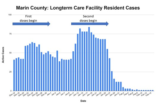 Bar graph shows long-term care facility case rates of COVID-19 in Marin County. Chart shows a dramatic decrease in recent weeks.
