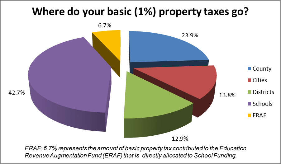 Where Does The Revenue From Property Tax Go