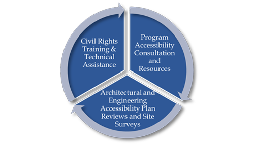 Three wedge pie chart showing the three parts of disability access. 1. Civil Rights Training and Technical Assistance. 2. Program Accessibility Consultation and Resources. 3. Architectural and Engineering Accessibility Plan Reviews and Site Surveys